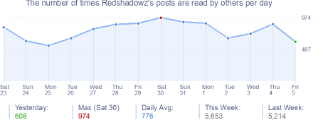 How many times Redshadowz's posts are read daily