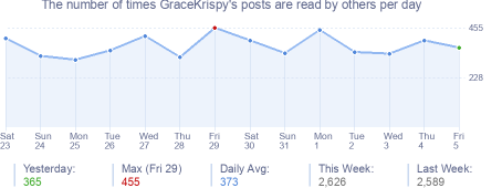 How many times GraceKrispy's posts are read daily