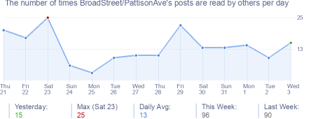 How many times BroadStreet/PattisonAve's posts are read daily