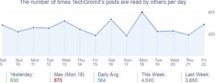 How many times TechGromit's posts are read daily