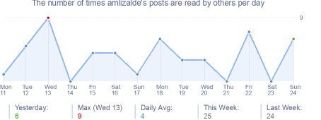 How many times amlizalde's posts are read daily