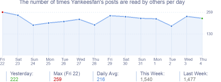 How many times Yankeesfan's posts are read daily