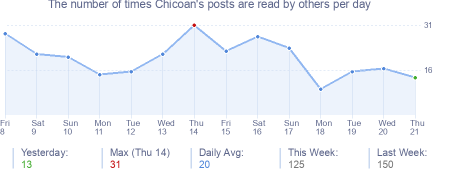 How many times Chicoan's posts are read daily