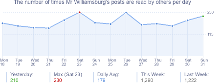 How many times Mr Williamsburg's posts are read daily