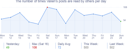 How many times Valien's posts are read daily