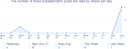 How many times ElizaBennett's posts are read daily