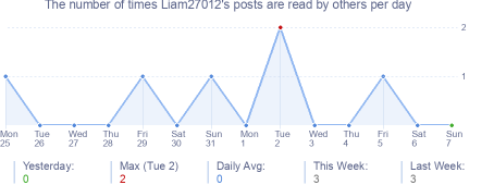 How many times Liam27012's posts are read daily
