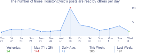 How many times HoustonCynic's posts are read daily