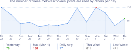 How many times melovescookies's posts are read daily