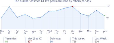 How many times RHB's posts are read daily