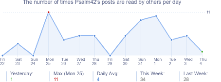 How many times Psalm42's posts are read daily
