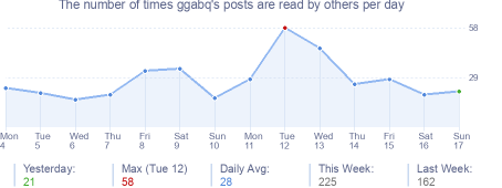 How many times ggabq's posts are read daily
