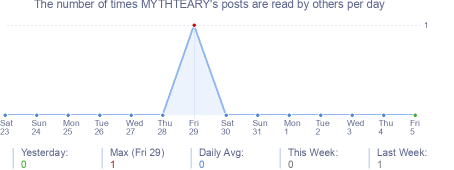 How many times MYTHTEARY's posts are read daily
