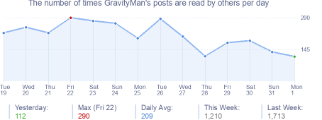 How many times GravityMan's posts are read daily
