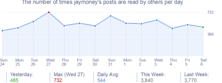 How many times jaymoney's posts are read daily