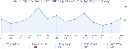 How many times crittersitter's posts are read daily