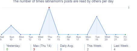 How many times latinamom's posts are read daily