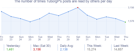 How many times TuborgP's posts are read daily