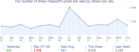 How many times mlassoff's posts are read daily