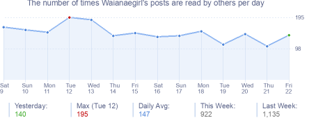 How many times Waianaegirl's posts are read daily