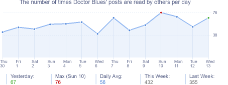How many times Doctor Blues's posts are read daily