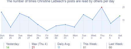 How many times Christine LaBeach's posts are read daily