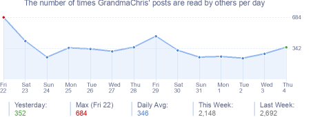 How many times GrandmaChris's posts are read daily