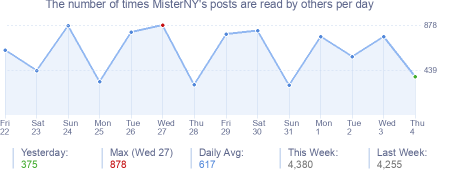 How many times MisterNY's posts are read daily