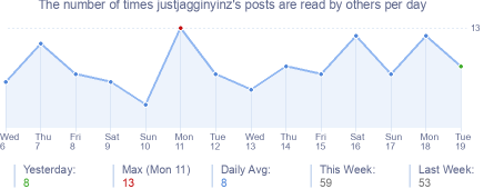 How many times justjagginyinz's posts are read daily