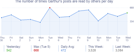 How many times Garthur's posts are read daily