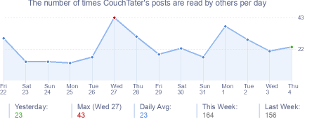 How many times CouchTater's posts are read daily