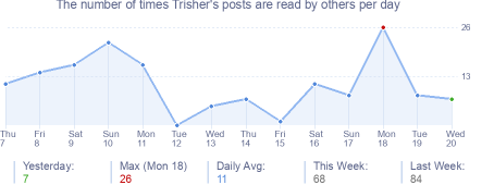 How many times Trisher's posts are read daily