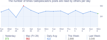 How many times Gatopescado's posts are read daily