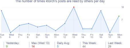 How many times ktorch's posts are read daily