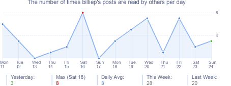 How many times billiep's posts are read daily