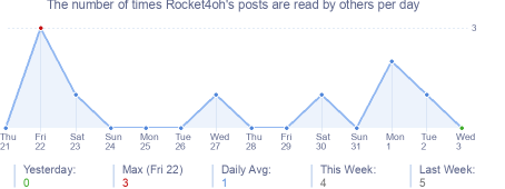 How many times Rocket4oh's posts are read daily