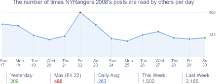 How many times NYRangers 2008's posts are read daily