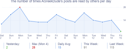 How many times AGreekDude's posts are read daily