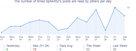 How many times bp64452's posts are read daily