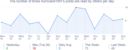 How many times hurricane1091's posts are read daily