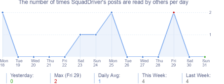 How many times SquadDriver's posts are read daily