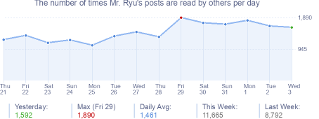How many times Mr. Ryu's posts are read daily