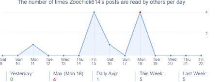 How many times Zoochick614's posts are read daily