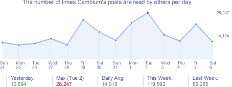 How many times Cambium's posts are read daily