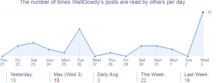 How many times WaltDowdy's posts are read daily