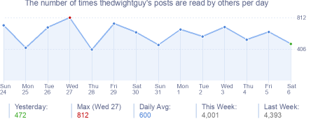 How many times thedwightguy's posts are read daily