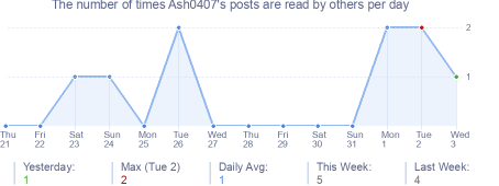 How many times Ash0407's posts are read daily