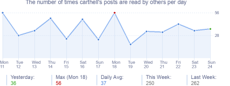 How many times carthell's posts are read daily
