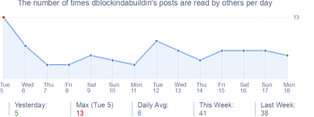 How many times dblockindabuildin's posts are read daily