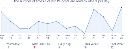 How many times GoHerd1's posts are read daily
